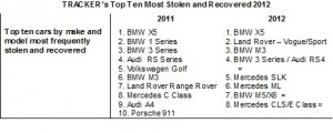 The most stolen car is still the BMW X5